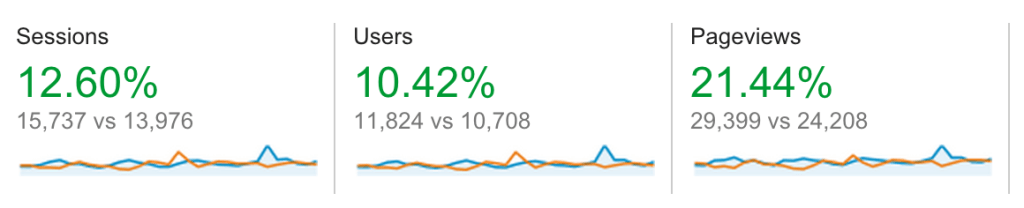 August Google Analytics