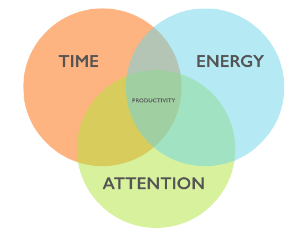 how to be productive venn diagram