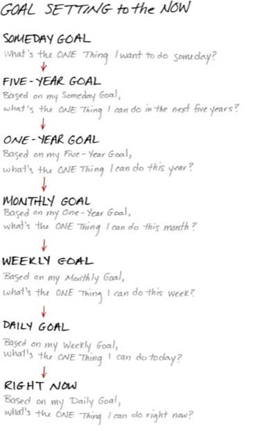 the one thing goal setting