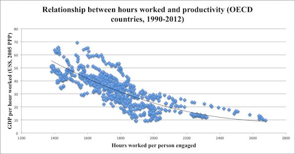 productivity-output