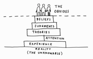 Liminal Thinking Pyramid of Belief