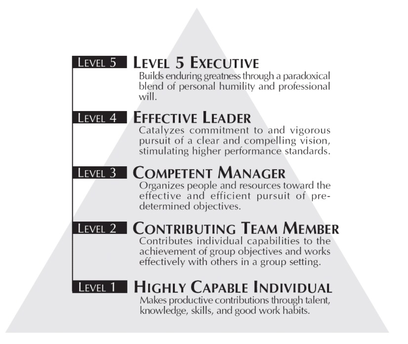 executive leadership summary Leadership summary leadership page 1  there are of course distinctions between the concepts of management and leadership this is however another in depth discussion.