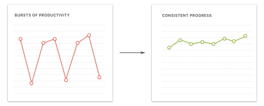 Productivity Graphs