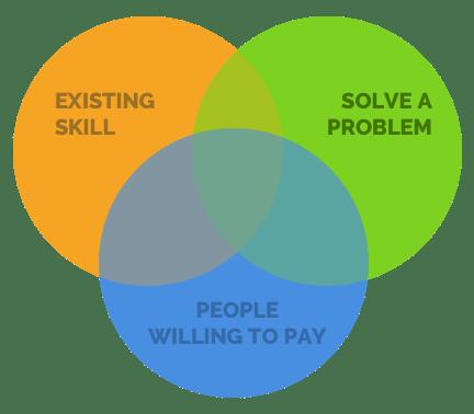 idea venn diagram
