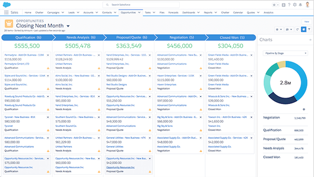 Salesforce Sales CRM