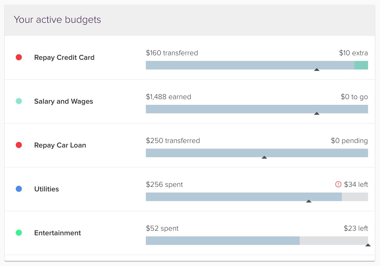 pocketsmith active budget