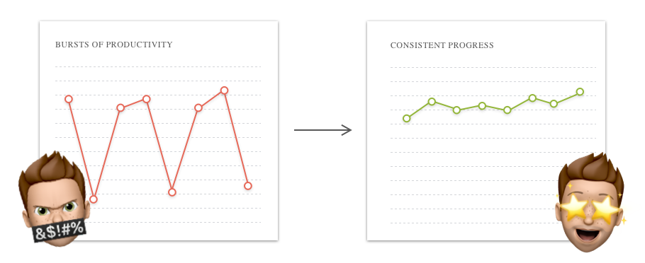 Combined Graphs